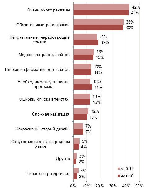 nosite1 Что раздражает посетителей интернет магазинов